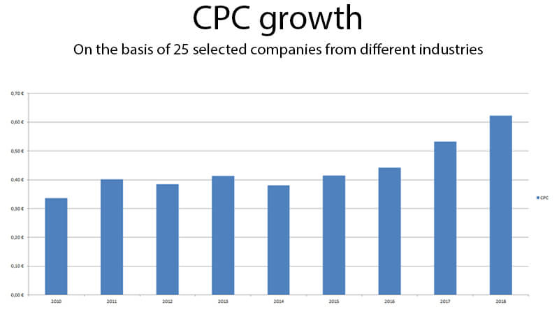 CPC groei in Google Ads/Adwords
